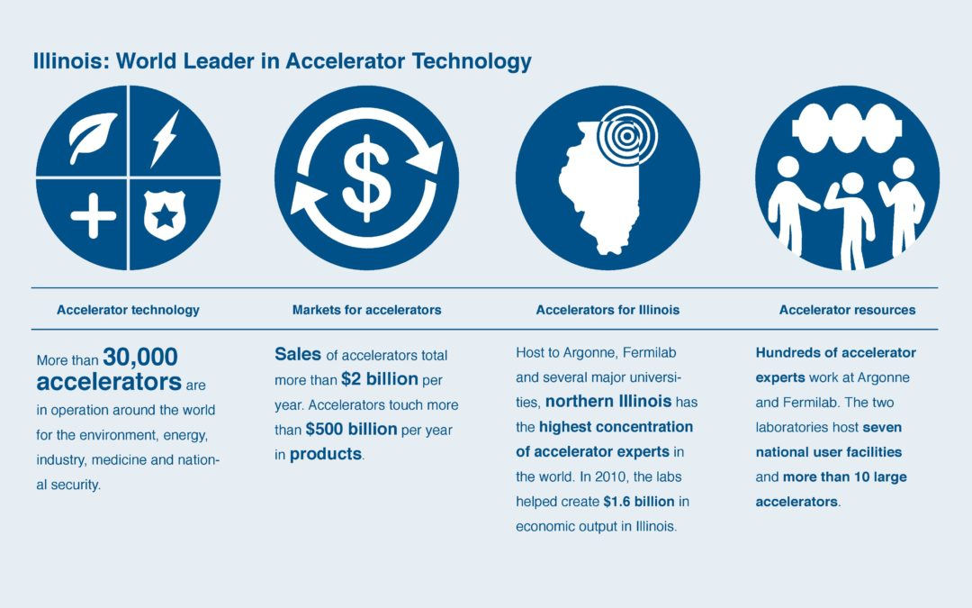 Illinois R&D driving industry: Illinois laboratories and industry partner to advance accelerator-based technologies